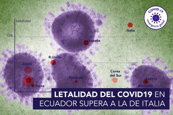 LETALIDAD DEL COVID19 EN ECUADOR SUPERA A LA DE ITALIA